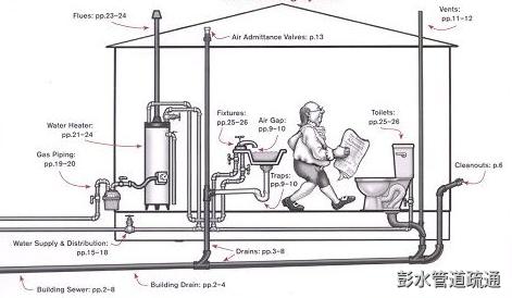 彭水管道疏通方法简单介绍