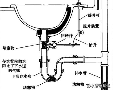 如何疏通厨房水管堵塞?